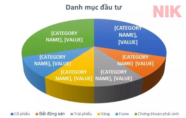 Các ví dụ cơ bản về danh mục đầu tư