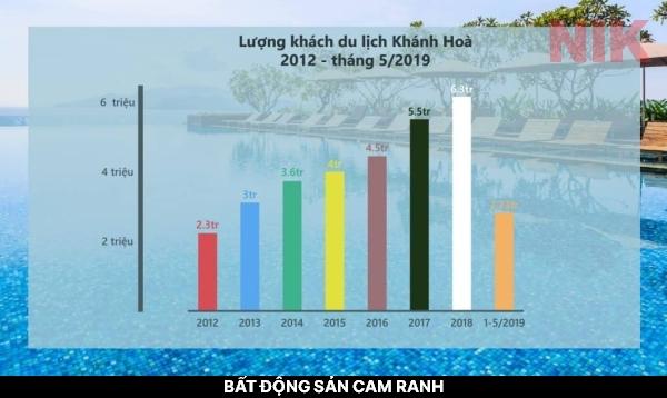 Thống kê lượng khách du lịch đến với Khánh Hòa - bất động sản cam ranh